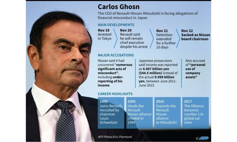 What is known so far about the unfolding scandal involving Carlos Ghosn