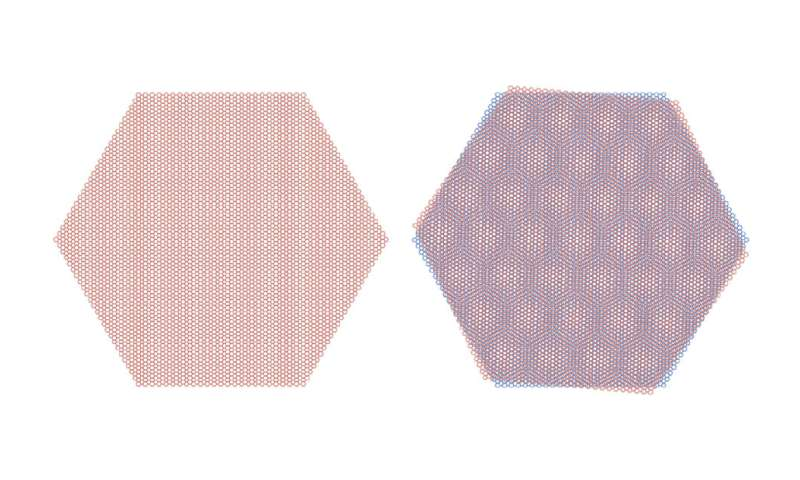 When rotated at a 'magic angle,' graphene sheets can form an insulator or a superconductor