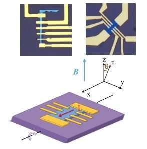 Why 2-D? measuring thickness-dependent electronic properties