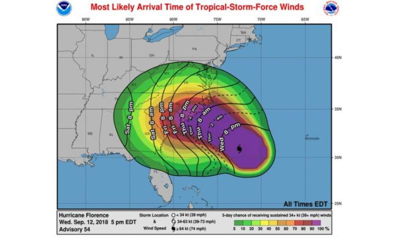 Why Hurricane Florence Is Unusual And Dangerous
