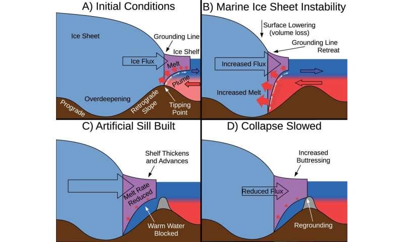 Wolovick: Geoengineering polar glaciers to slow sea-level rise