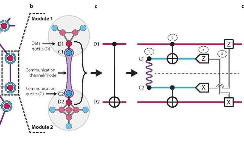 Yale researchers 'teleport' a quantum gate