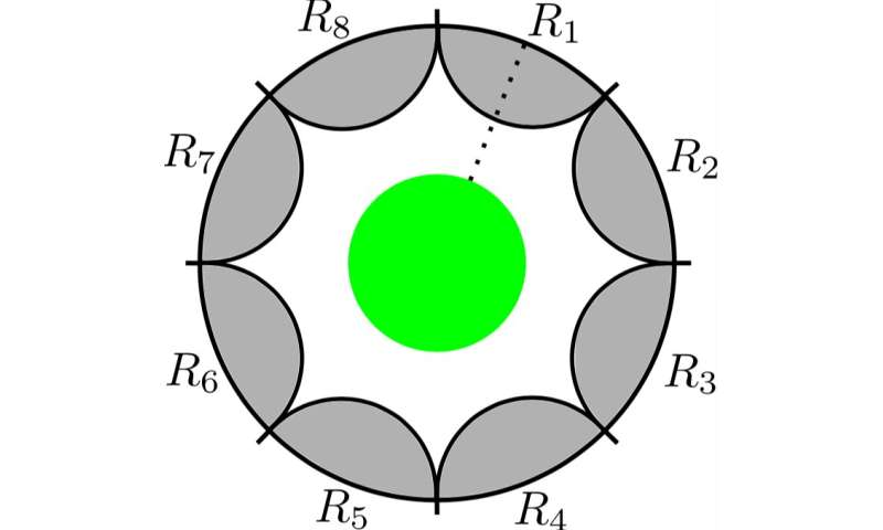 Researchers demonstrate constraints on symmetries from