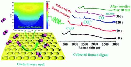 Electrode's 'hot edges' convert CO2 gas into fuels and chemicals