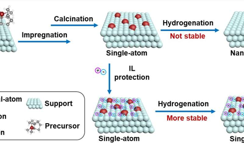 Scientists develop strategy to stabilize single atoms with ionic liquid as electronic stabilizer