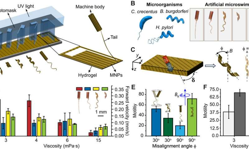 Adaptive locomotion of artificial microswimmers