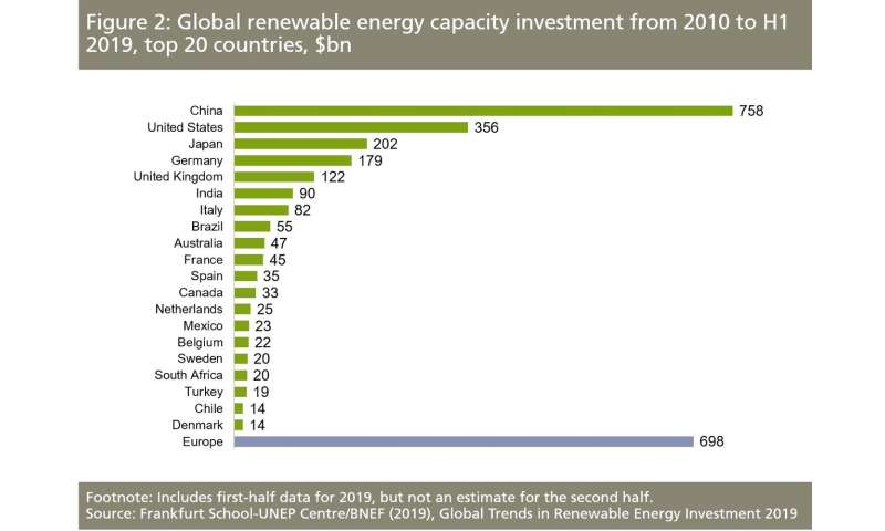 A decade of renewable energy investment, led by solar, tops US $2.5 trillion