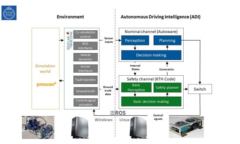 AD-EYE: A co-simulation platform to verify functional safety concepts (FSCs) in self-driving vehicles
