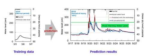 AI disaster mitigation technology to predict river flooding with limited data