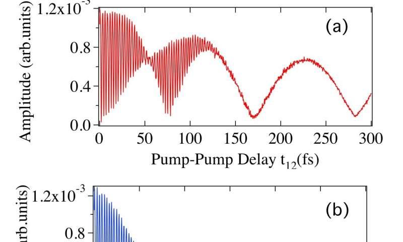 A light matter: Understanding the Raman dance of solids