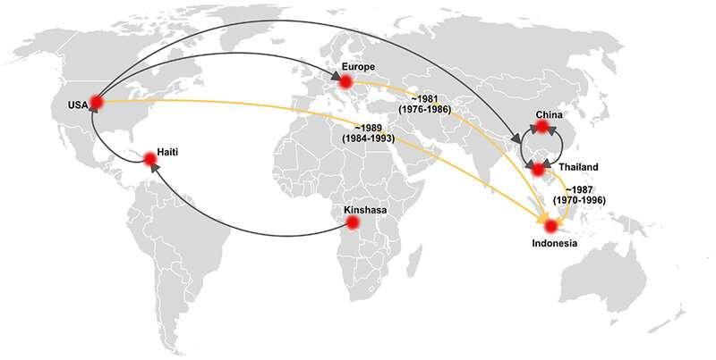Analysis of HIV-1B in Indonesia illuminates transmission dynamics of the virus