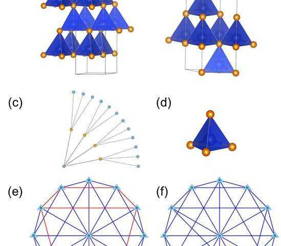 A new paradigm of material identification based on graph theory