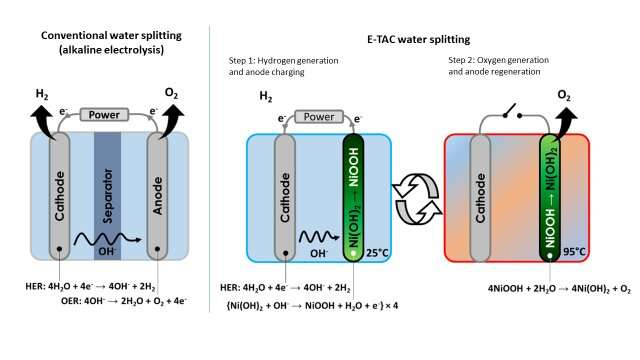A new water splitting technique to generate clean hydrogen