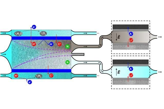 A new way to remove contaminants from nuclear wastewater