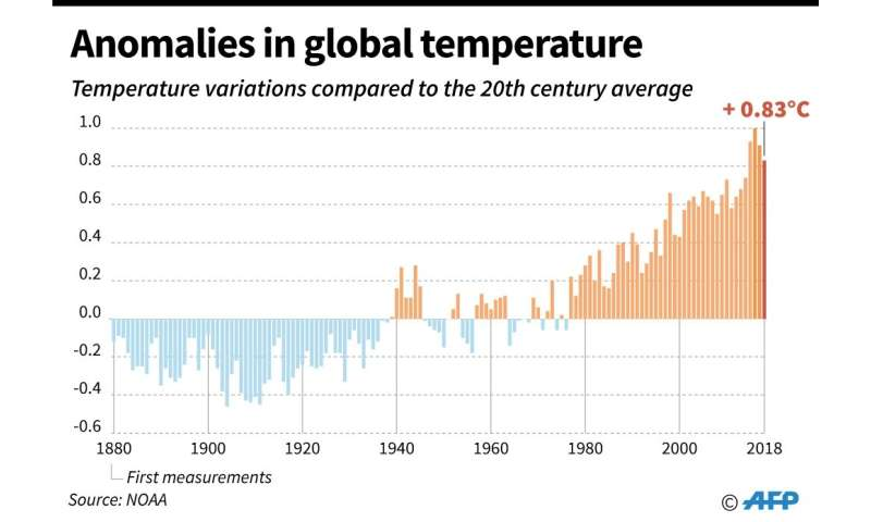 Image result for French climate models consistently predict a pronounced global warming""