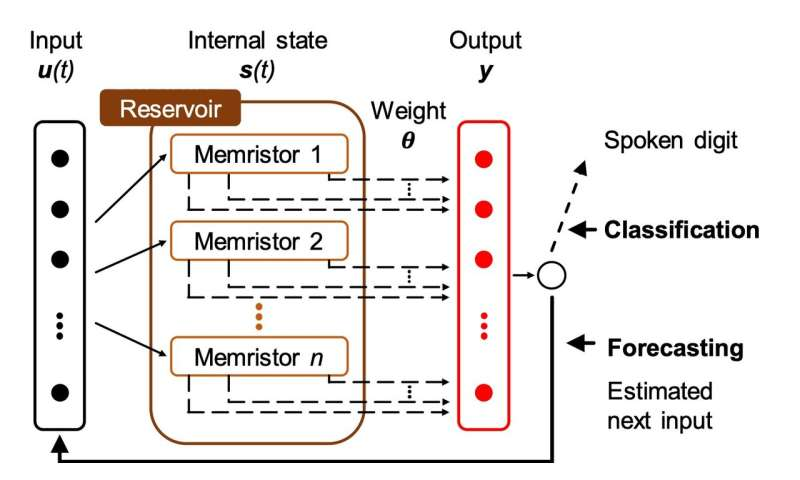 A reservoir computing system for temporal data classification and forecasting