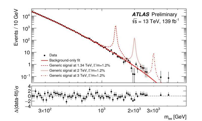++ATLAS Experiment releases first result with full LHC Run 2 dataset