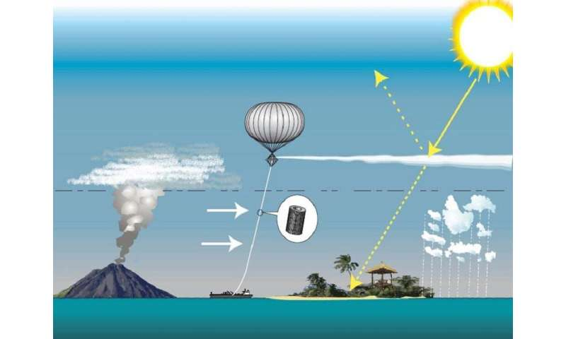 **Betting on speculative geoengineering may risk an escalating 'climate debt crisis'