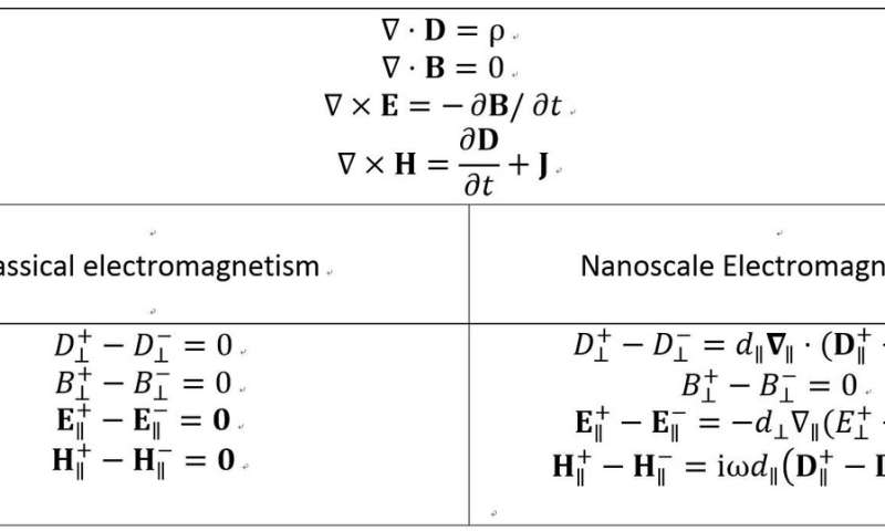 Cheers! Maxwell's electromagnetism extended to smaller scales