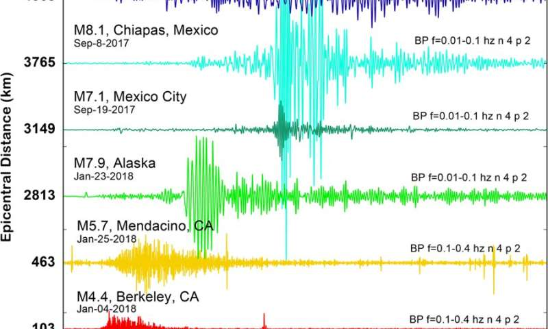 Dark fiber lays groundwork for long-distance earthquake detection and groundwater mapping