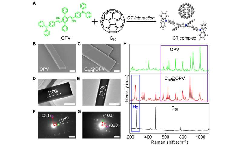 Designing light-harvesting organic semiconductor microcrystals with wavelength-tunable lasers