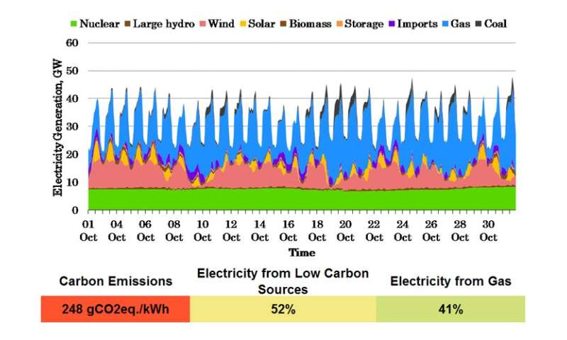 Despite good progress, 100% low-carbon energy is still a long way off for the UK