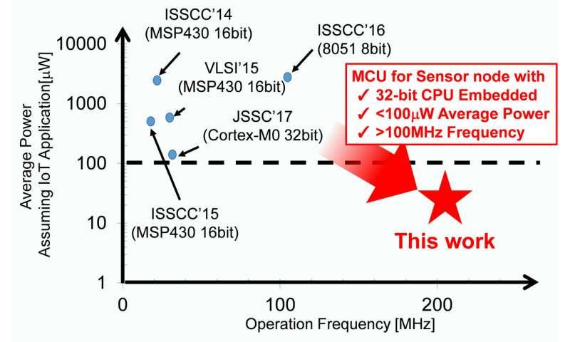 Development of nonvolatile spintronics-based 50uW microcontroller unit operating at 200MHz