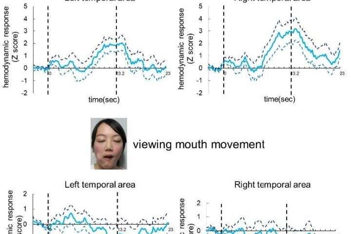Do babies like yawning? Evidence from brain activity