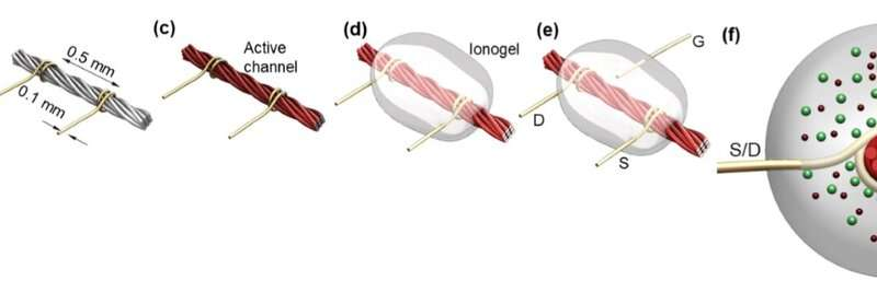 Engineers make transistors and electronic devices entirely from thread