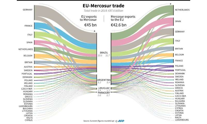 EU-Mercosur trade