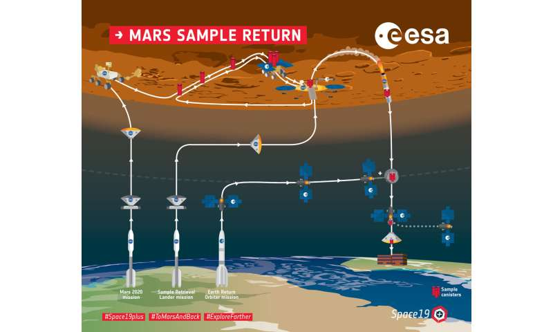 Europe prepares for Mars courier