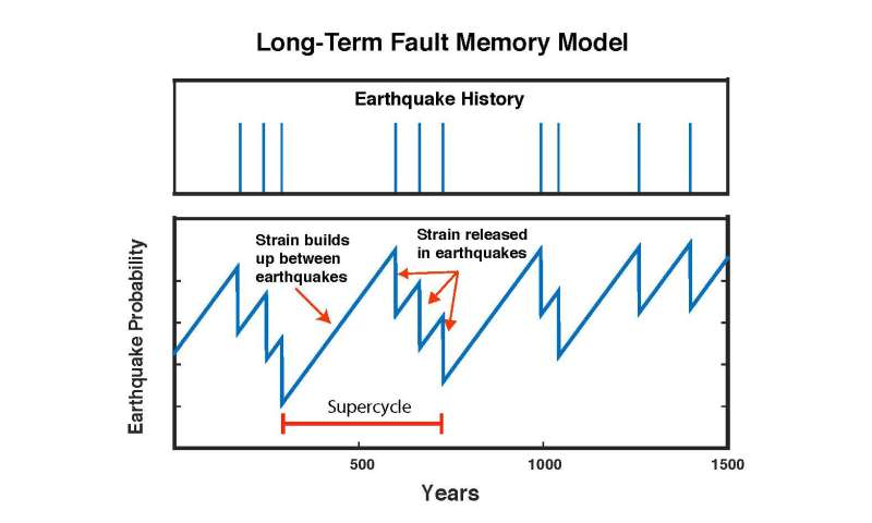 Faults' hot streaks and slumps could change earthquake hazard assessments