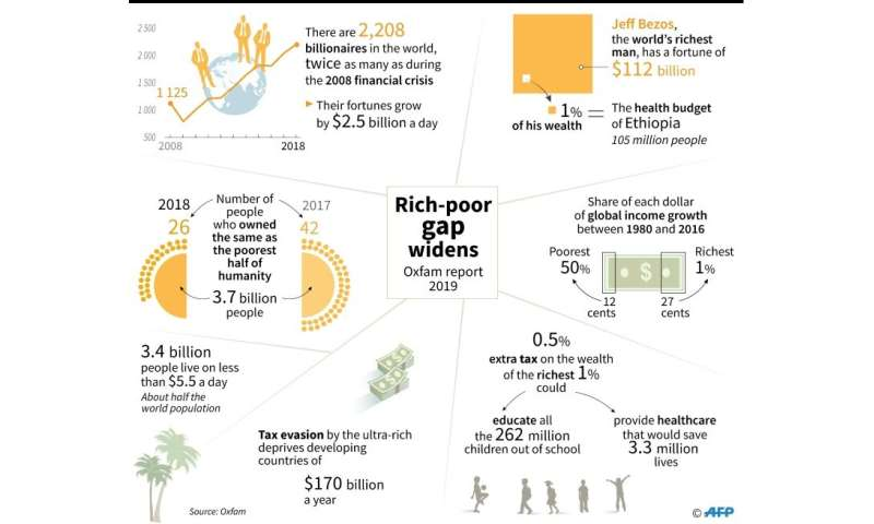 Findings of Oxfam report on inequality