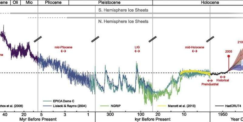 Five climate change science misconceptions debunked