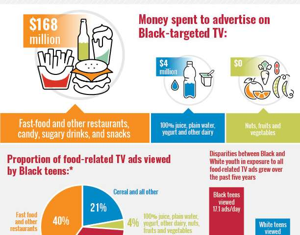 Food ads targeting black and Hispanic youth almost exclusively promote unhealthy products