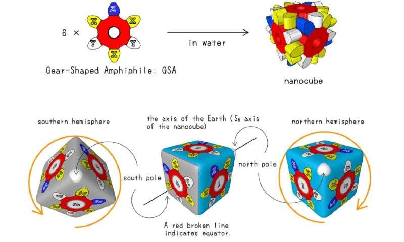 Fundamental discoveries for future nanotools: Chemists distinguish multiple weak forces
