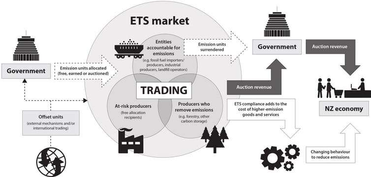 How emissions trading schemes work and they can help us shift to a zero carbon future