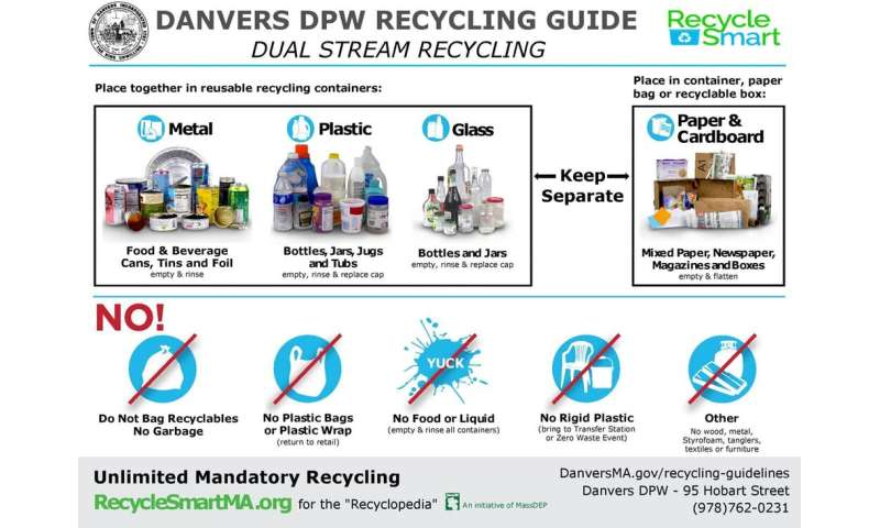 How to boost recycling: Reward consumers with discounts, deals and socialconnections
