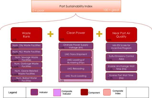 How we can make ports more sustainable — and why it matters