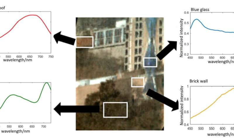 Hyperspectral camera captures wealth of data in an instant
