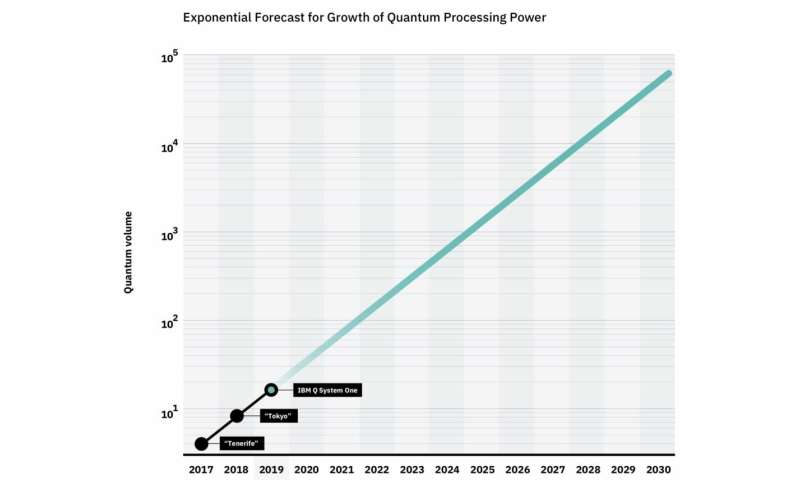 "**IBM announces that it has reached its ""highest quantum volume to date"" with its System Q One quantum computer"