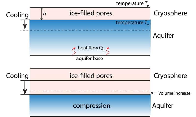 Ice-squeezed aquifers might create marsquakes