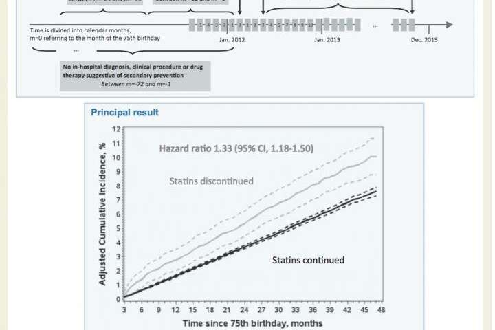 Increased risk of cardiovascular disease for healthy 75-year-olds who stop taking statins