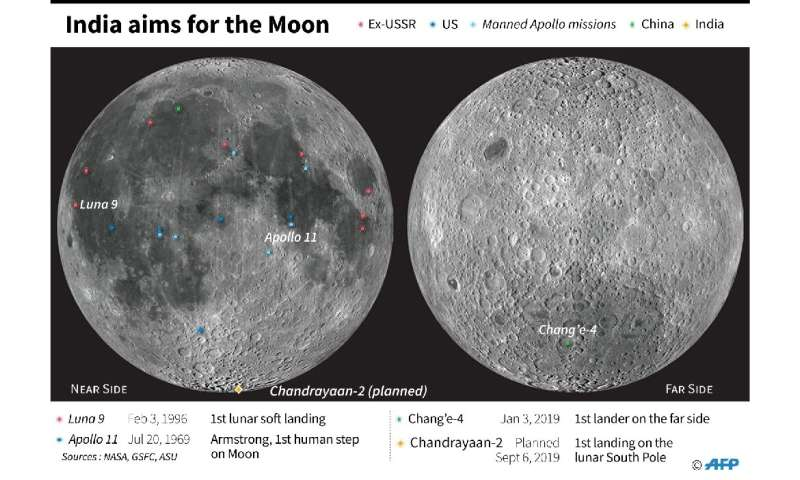 India aims for the Moon