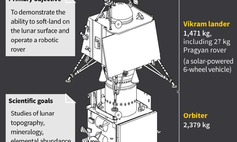 India's lunar lander and orbiter