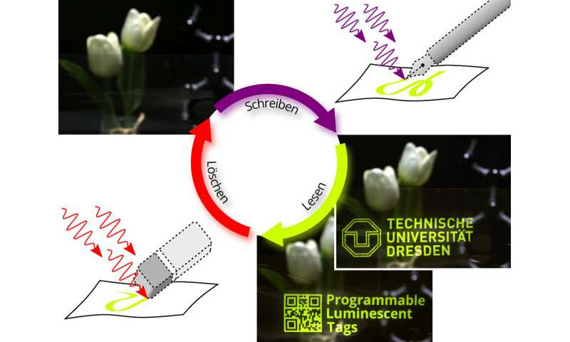 Invisible tags: Physicists at TU Dresden write, read and erase using light