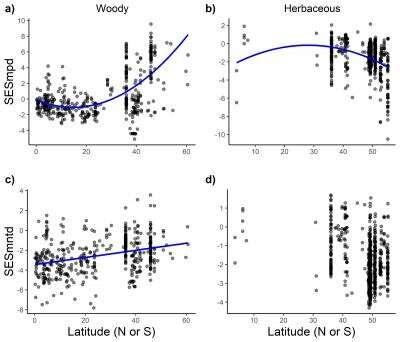 Latitudinal gradient of plant phylogenetic diversity explained