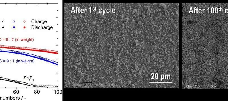 Leap toward robust binder-less metal phosphide electrodes for Li-ion batteries