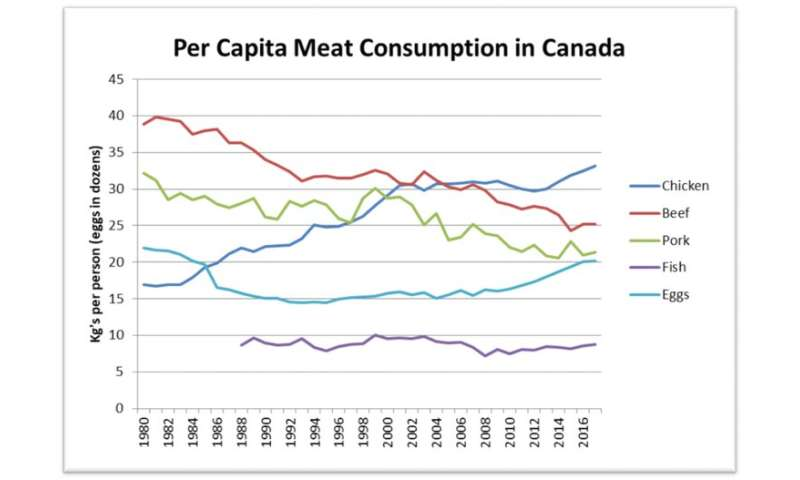 Meat consumption is changing but it's not because of vegans