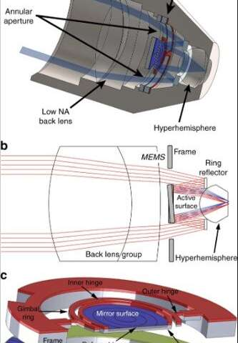 MEMS-in-the-lens architecture for laser scanning microscopy